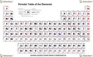 Periodic_Table_chemzone